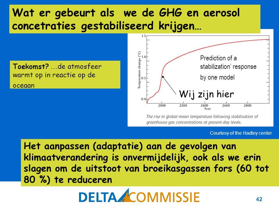 42 Prediction of a stabilization' response by one model Het aanpassen (adaptatie) aan de gevolgen van klimaatverandering is onvermijdelijk, ook als we erin slagen om de uitstoot van broeikasgassen fors (60 tot 80 %) te reduceren Wat er gebeurt als we de GHG en aerosol concetraties gestabiliseerd krijgen… Wij zijn hier Toekomst.