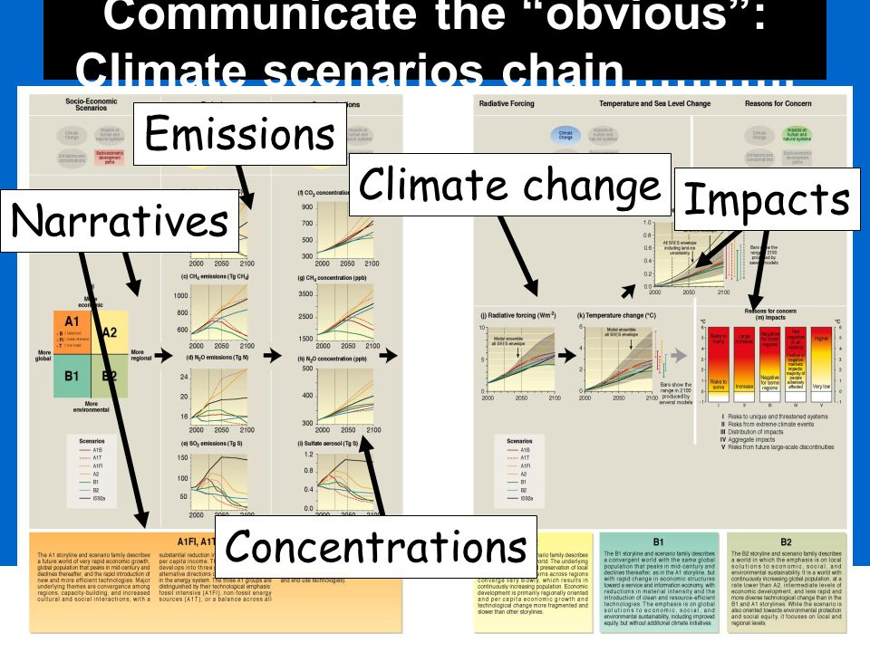 49 Communicate the obvious : Climate scenarios chain………..