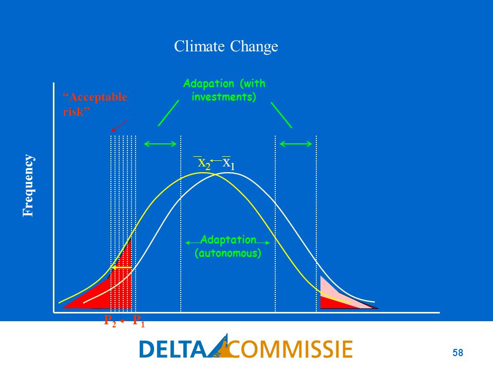 "58 Adaptation (autonomous) Adapation (with investments) x1x1 Climate parameter (e.g.rainfall) Frequency P1P1 P2P2 x2x2 Climate Change ""Acceptable risk"