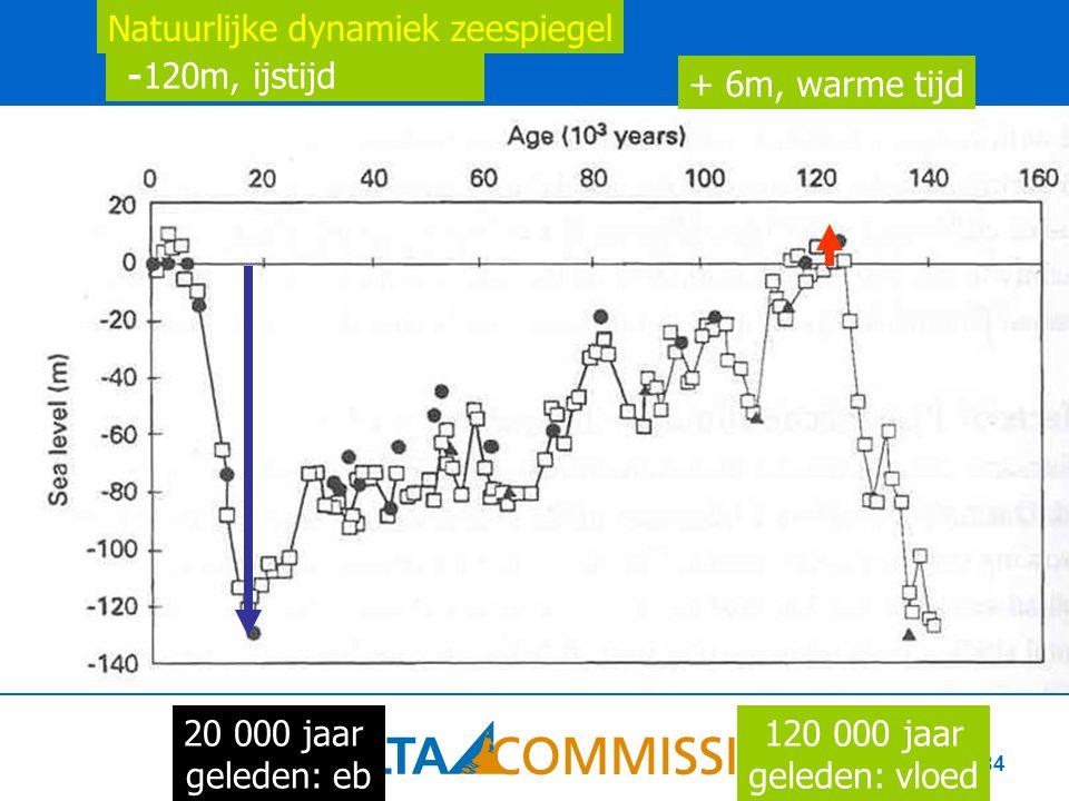 84 -120m, ijstijd + 6m, warme tijd 20 000 jaar geleden: eb 120 000 jaar geleden: vloed Natuurlijke dynamiek zeespiegel