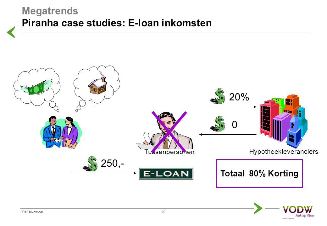 19991216-ew-so Tussenpersonen  30%  70% Totale marge Piranha case studies: E-loan inkomsten Hypotheekleveranciers Megatrends