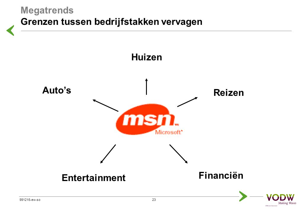 22991216-ew-so Grenzen tussen bedrijfstakken vervagen 'Redefine the way travel is booked, put the consumer in the driver's seat …' Richard Barton, BU Manager Microsoft Travel Megatrends