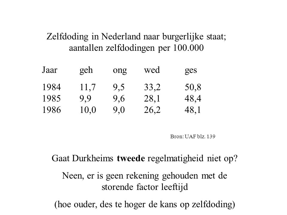 Zelfdoding in Nederland naar burgerlijke staat; aantallen zelfdodingen per 100.000 Jaar 1984 1985 1986 geh 11,7 9,9 10,0 ong 9,5 9,6 9,0 wed 33,2 28,1 26,2 ges 50,8 48,4 48,1 Bron: UAF blz.