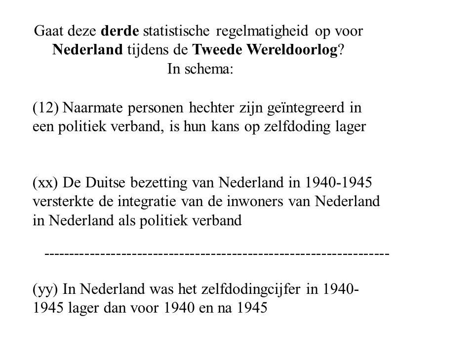 (12) Naarmate personen hechter zijn geïntegreerd in een politiek verband, is hun kans op zelfdoding lager (xx) De Duitse bezetting van Nederland in 1940-1945 versterkte de integratie van de inwoners van Nederland in Nederland als politiek verband (yy) In Nederland was het zelfdodingcijfer in 1940- 1945 lager dan voor 1940 en na 1945 Gaat deze derde statistische regelmatigheid op voor Nederland tijdens de Tweede Wereldoorlog.