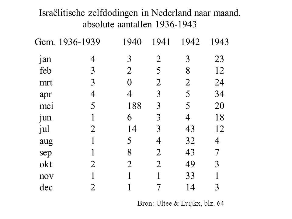 Israëlitische zelfdodingen in Nederland naar maand, absolute aantallen 1936-1943 Gem.