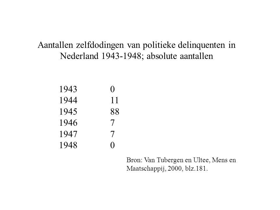 Aantallen zelfdodingen van politieke delinquenten in Nederland 1943-1948; absolute aantallen 1943 1944 1945 1946 1947 1948 0 11 88 7 7 0 Bron: Van Tubergen en Ultee, Mens en Maatschappij, 2000, blz.181.