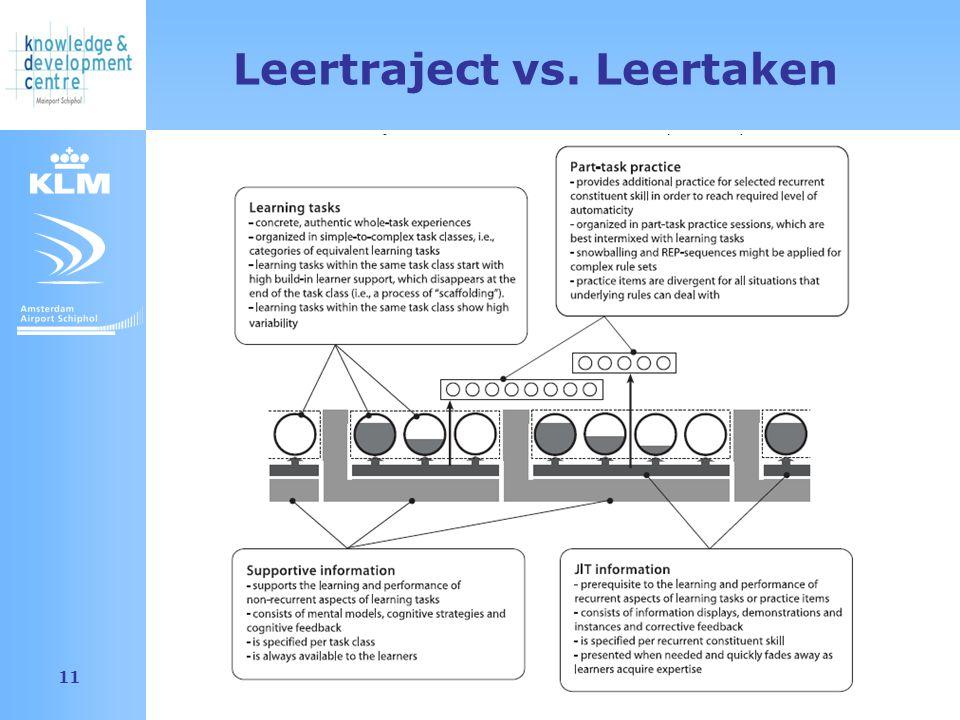 Amsterdam Airport Schiphol 11 Leertraject vs. Leertaken