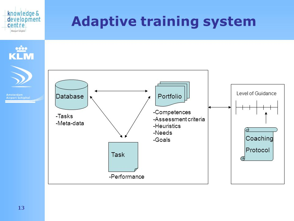 Amsterdam Airport Schiphol 13 Adaptive training system DatabasePortfolio Task Coaching Protocol Level of Guidance -Performance -Competences -Assessment criteria -Heuristics -Needs -Goals -Tasks -Meta-data