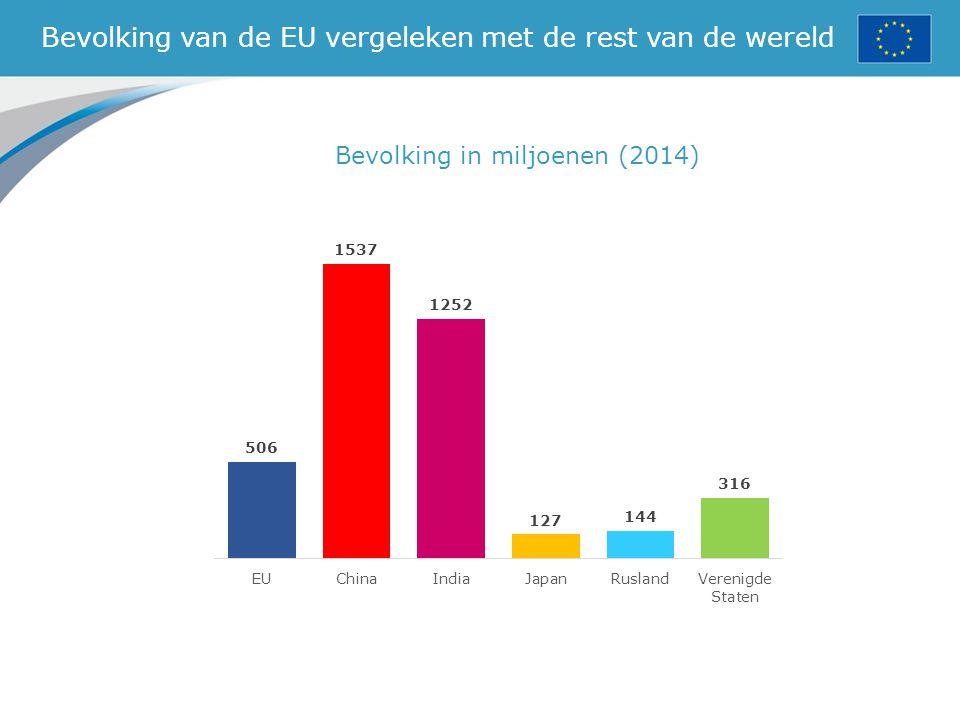Bevolking van de EU vergeleken met de rest van de wereld Bevolking in miljoenen (2014)