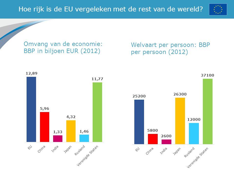 Hoe rijk is de EU vergeleken met de rest van de wereld? Omvang van de economie: BBP in biljoen EUR (2012) Welvaart per persoon: BBP per persoon (2012)