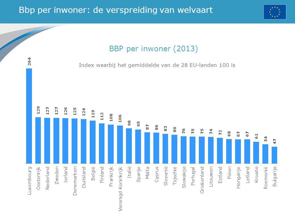 Bbp per inwoner: de verspreiding van welvaart Index waarbij het gemiddelde van de 28 EU-landen 100 is BBP per inwoner (2013)