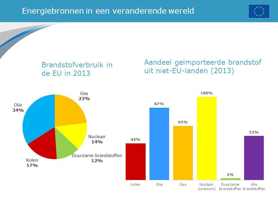Energiebronnen in een veranderende wereld Brandstofverbruik in de EU in 2013 Aandeel geïmporteerde brandstof uit niet-EU-landen (2013)