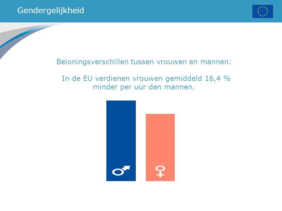 Gendergelijkheid Beloningsverschillen tussen vrouwen en mannen: In de EU verdienen vrouwen gemiddeld 16,4 % minder per uur dan mannen.
