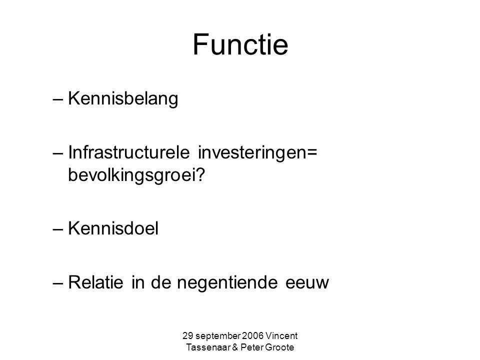 29 september 2006 Vincent Tassenaar & Peter Groote Context van het onderzoek Levensstandaard en infrastructuur (1997) Gis-dimensie –Gemeentelijke gegevens Bevolking als afgeleide (?)