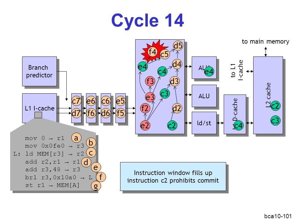 bca10-101 Cycle 14 L1 I-cache Branch predictor Branch predictor ALU ld/st L1 D-cache L2 cache d2 c2e2 f2 d3 c3 ALU mov 0 → r1 mov 0x0fe0 → r3 L: ld ME