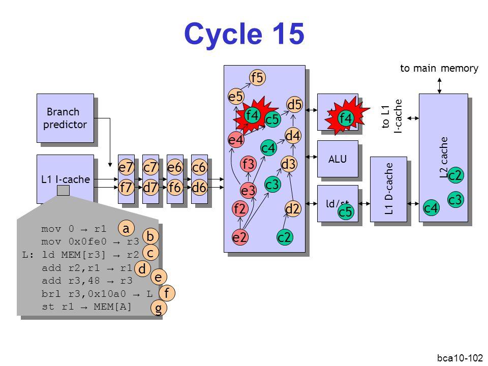 ALU bca10-102 Cycle 15 L1 I-cache Branch predictor Branch predictor ld/st L1 D-cache L2 cache d2 c2e2 f2 d3 c3 ALU mov 0 → r1 mov 0x0fe0 → r3 L: ld MEM[r3] → r2 add r2,r1 → r1 add r3,48 → r3 brl r3,0x10a0 → L st r1 → MEM[A] mov 0 → r1 mov 0x0fe0 → r3 L: ld MEM[r3] → r2 add r2,r1 → r1 add r3,48 → r3 brl r3,0x10a0 → L st r1 → MEM[A] a b d c e f g e3 f3 d4 c4 e4 f4 d5 c5 e5 f5 f4 d6 c6e6 f6d7 c7e7 f7 c5 to main memory to L1 I-cache c4 c2 c3