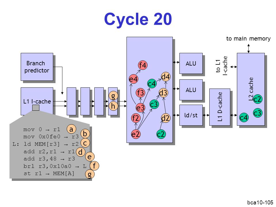 bca10-105 Cycle 20 L1 I-cache Branch predictor Branch predictor ALU ld/st L1 D-cache L2 cache d2 c2e2 f2 d3 c3 ALU mov 0 → r1 mov 0x0fe0 → r3 L: ld MEM[r3] → r2 add r2,r1 → r1 add r3,48 → r3 brl r3,0x10a0 → L st r1 → MEM[A] mov 0 → r1 mov 0x0fe0 → r3 L: ld MEM[r3] → r2 add r2,r1 → r1 add r3,48 → r3 brl r3,0x10a0 → L st r1 → MEM[A] a b d c e f g e3 f3 d4 c4 e4 f4 to main memory to L1 I-cache c4 c2 c3 g h