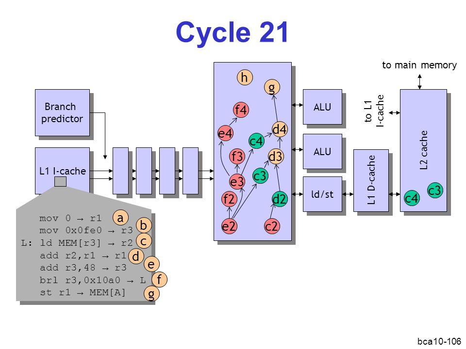 bca10-106 Cycle 21 L1 I-cache Branch predictor Branch predictor ALU ld/st L1 D-cache L2 cache e2 f2 d3 c3 ALU mov 0 → r1 mov 0x0fe0 → r3 L: ld MEM[r3] → r2 add r2,r1 → r1 add r3,48 → r3 brl r3,0x10a0 → L st r1 → MEM[A] mov 0 → r1 mov 0x0fe0 → r3 L: ld MEM[r3] → r2 add r2,r1 → r1 add r3,48 → r3 brl r3,0x10a0 → L st r1 → MEM[A] a b d c e f g e3 f3 d4 c4 e4 f4 to main memory to L1 I-cache c4 c3 c2 d2 g h