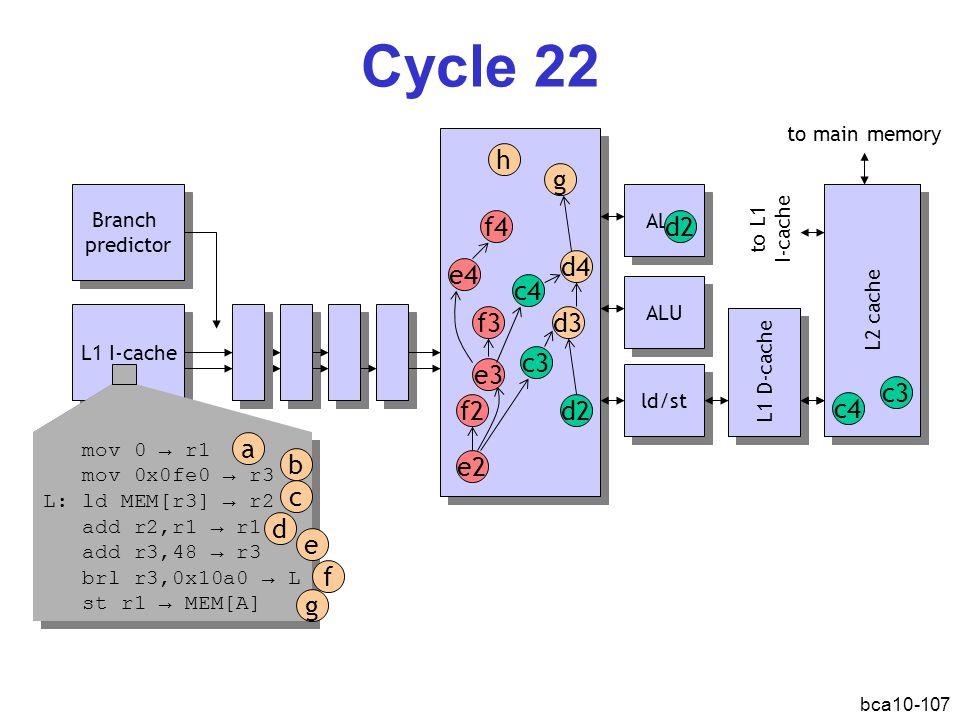 bca10-107 Cycle 22 L1 I-cache Branch predictor Branch predictor ALU ld/st L1 D-cache L2 cache e2 f2 d3 c3 ALU mov 0 → r1 mov 0x0fe0 → r3 L: ld MEM[r3] → r2 add r2,r1 → r1 add r3,48 → r3 brl r3,0x10a0 → L st r1 → MEM[A] mov 0 → r1 mov 0x0fe0 → r3 L: ld MEM[r3] → r2 add r2,r1 → r1 add r3,48 → r3 brl r3,0x10a0 → L st r1 → MEM[A] a b d c e f g e3 f3 d4 c4 e4 f4 to main memory to L1 I-cache c4 c3 d2 g h