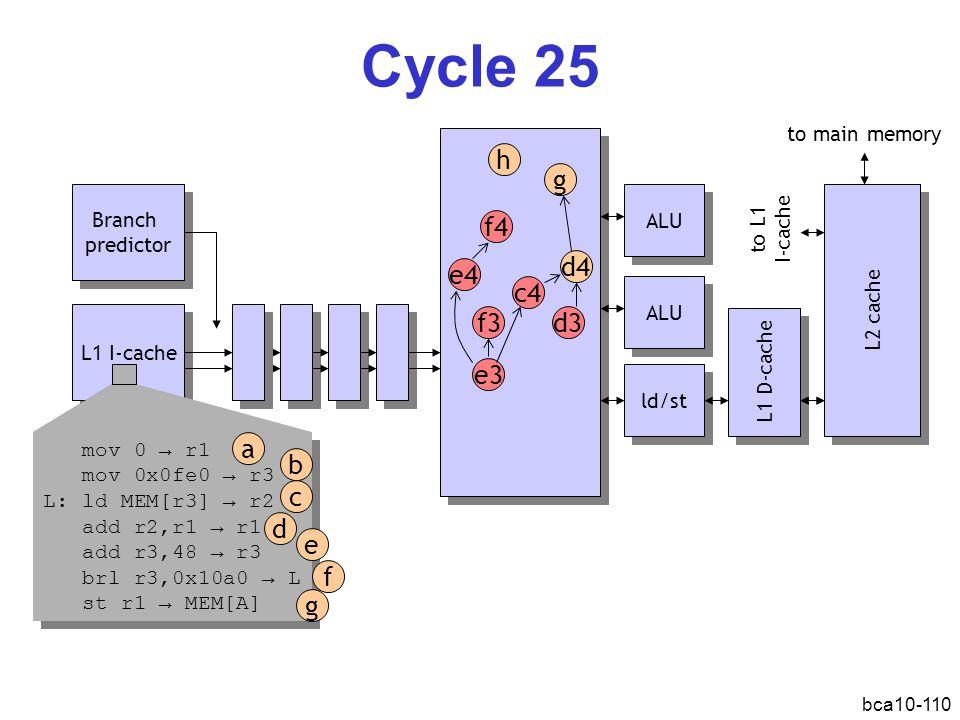 bca10-110 Cycle 25 L1 I-cache Branch predictor Branch predictor ALU ld/st L1 D-cache L2 cache ALU mov 0 → r1 mov 0x0fe0 → r3 L: ld MEM[r3] → r2 add r2,r1 → r1 add r3,48 → r3 brl r3,0x10a0 → L st r1 → MEM[A] mov 0 → r1 mov 0x0fe0 → r3 L: ld MEM[r3] → r2 add r2,r1 → r1 add r3,48 → r3 brl r3,0x10a0 → L st r1 → MEM[A] a b d c e f g e3 f3 d4 e4 f4 to main memory to L1 I-cache c4 d3 g h