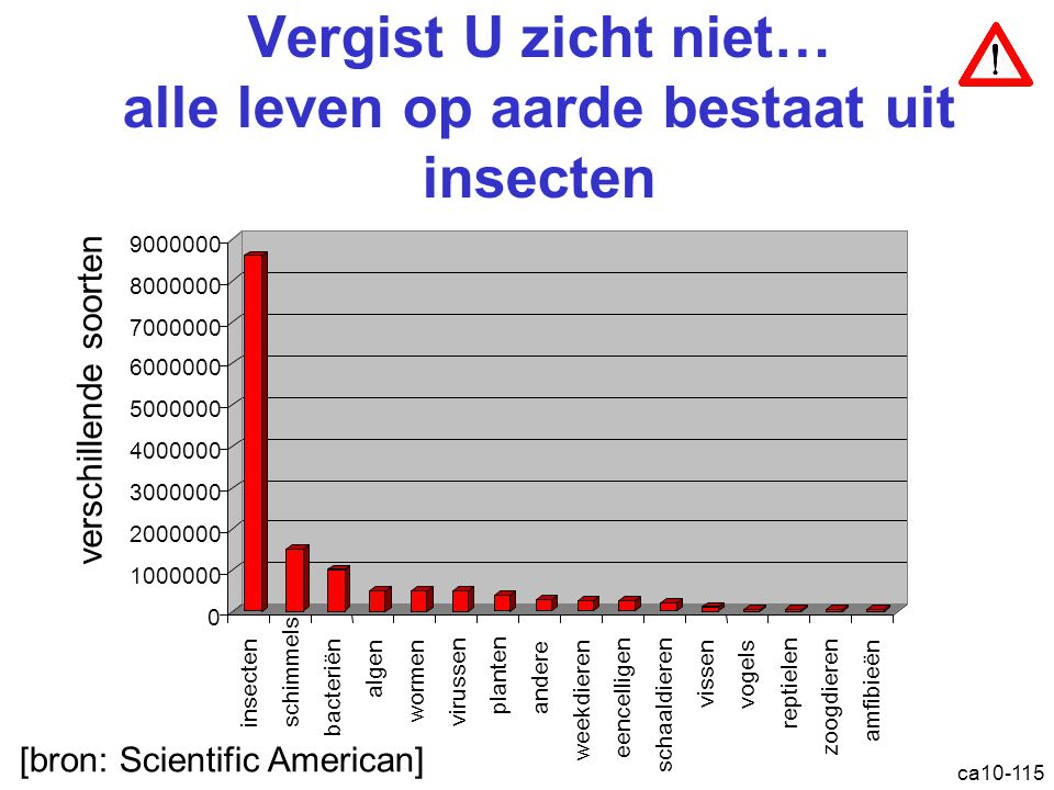 ca10-115 Vergist U zicht niet… alle leven op aarde bestaat uit insecten