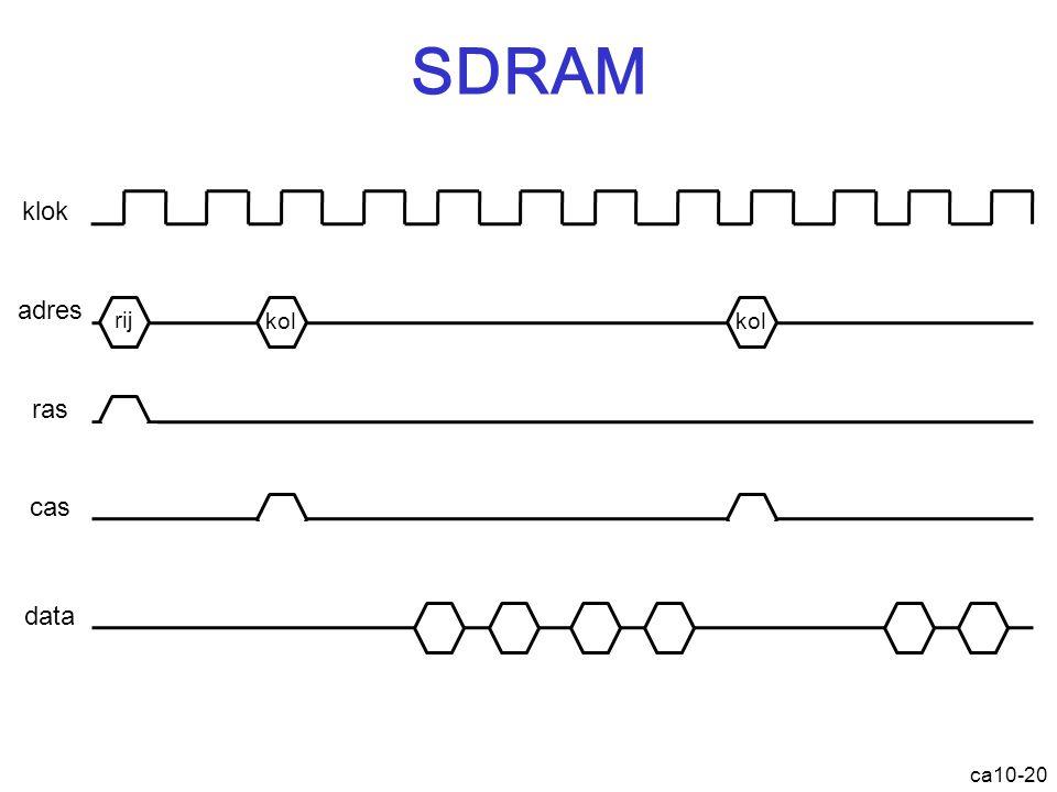 SDRAM ca10-20 klok adres ras cas data rij kol