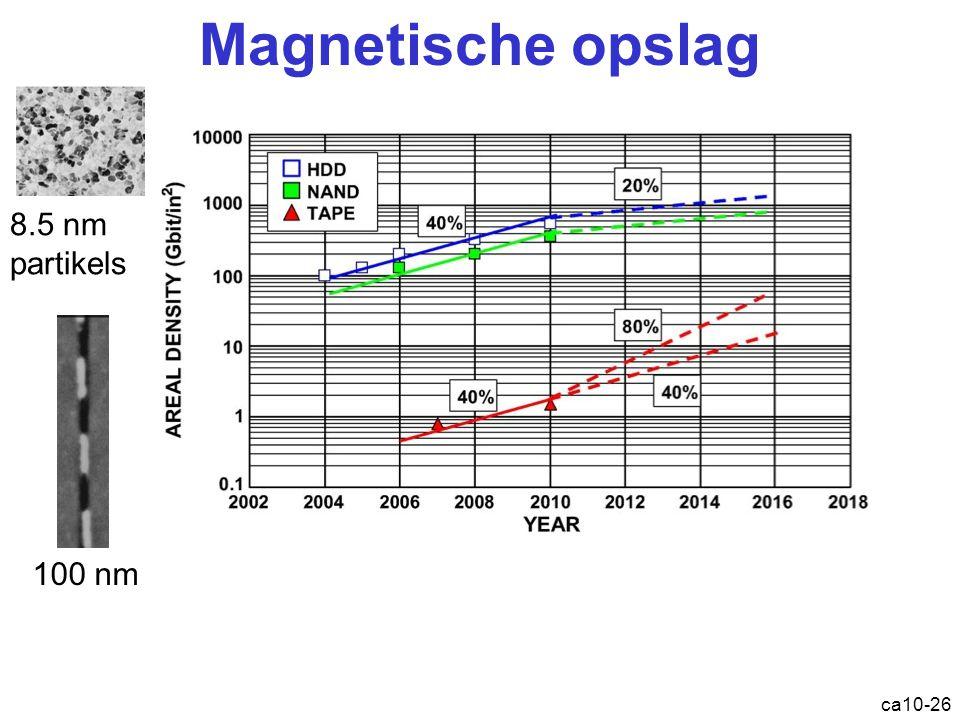 ca10-26 Magnetische opslag 8.5 nm partikels 100 nm