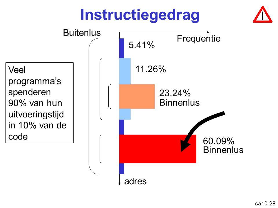 ca10-28 Instructiegedrag Buitenlus Binnenlus Frequentie adres 5.41% 11.26% 23.24% 60.09% Binnenlus Veel programma's spenderen 90% van hun uitvoeringstijd in 10% van de code
