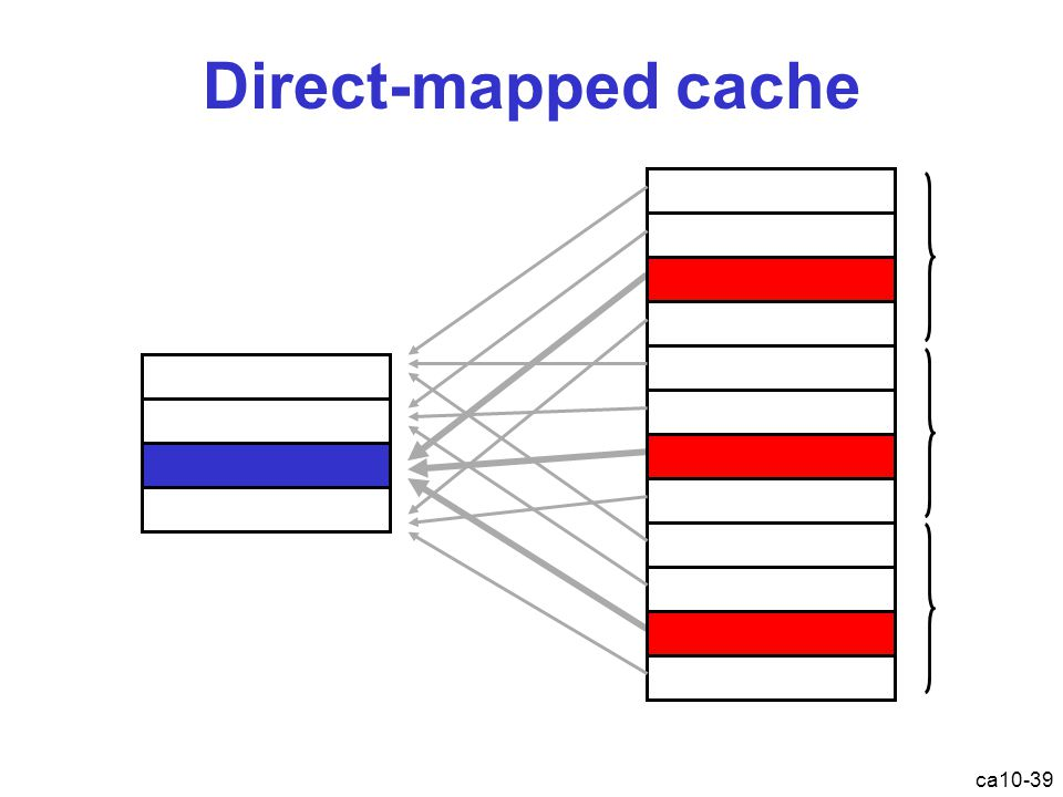ca10-39 Direct-mapped cache