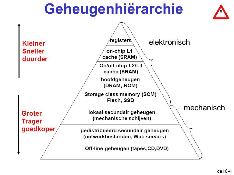 ca10-4 Geheugenhiërarchie registers on-chip L1 cache (SRAM) hoofdgeheugen (DRAM, ROM) lokaal secundair geheugen (mechanische schijven) Groter Trager g