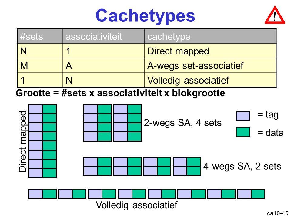 ca10-45 Cachetypes Grootte = #sets x associativiteit x blokgrootte Direct mapped 2-wegs SA, 4 sets 4-wegs SA, 2 sets Volledig associatief = tag = data #setsassociativiteitcachetype N1Direct mapped MAA-wegs set-associatief 1NVolledig associatief