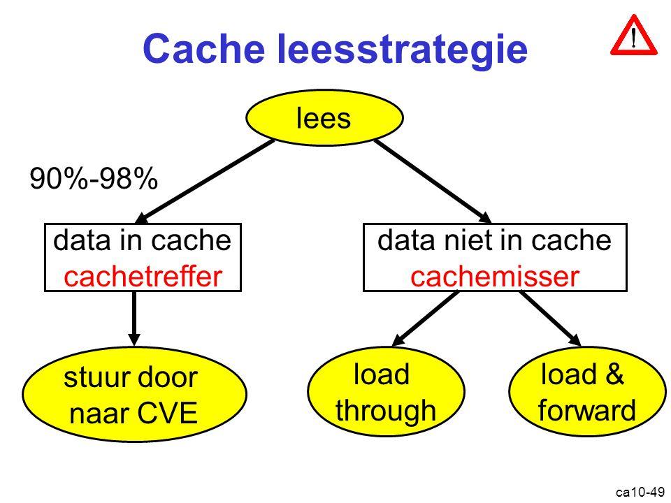 ca10-49 Cache leesstrategie lees data in cache cachetreffer data niet in cache cachemisser stuur door naar CVE load through load & forward 90%-98% Cache: leesstrategie