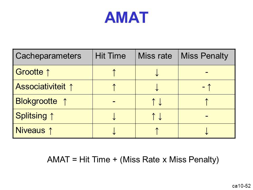 ca10-52 AMAT CacheparametersHit TimeMiss rateMiss Penalty Grootte ↑↑↓- Associativiteit ↑↑↓- ↑ Blokgrootte ↑-↑ ↓↑ Splitsing ↑↓↑ ↓- Niveaus ↑↓↑↓ AMAT = Hit Time + (Miss Rate x Miss Penalty)