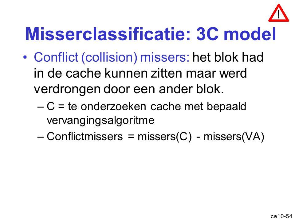ca10-54 Misserclassificatie: 3C model Conflict (collision) missers: het blok had in de cache kunnen zitten maar werd verdrongen door een ander blok. –
