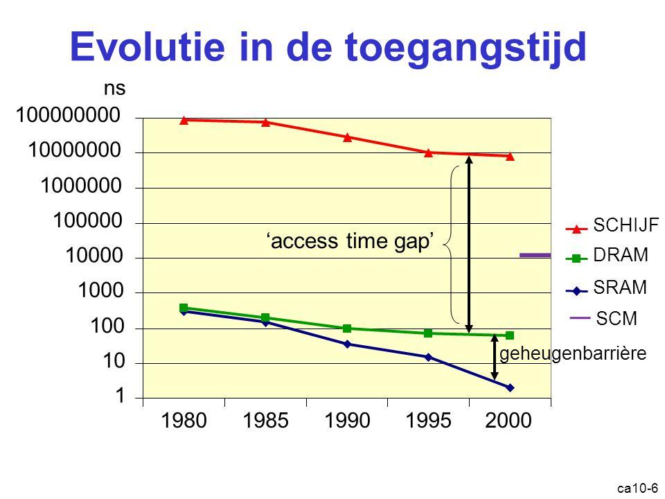ca10-6 Evolutie in de toegangstijd 1 10 100 1000 10000 100000 1000000 10000000 100000000 19801985199019952000 SRAM DRAM SCHIJF ns 'access time gap' geheugenbarrière SCM