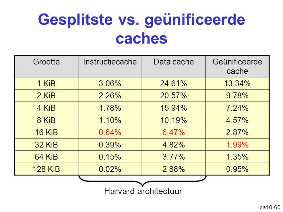 ca10-60 Gesplitste vs. geünificeerde caches GrootteInstructiecacheData cacheGeünificeerde cache 1 KiB3.06%24.61%13.34% 2 KiB2.26%20.57%9.78% 4 KiB1.78