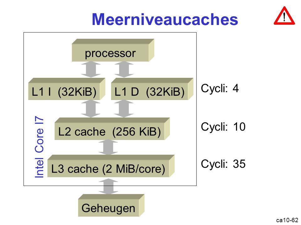 ca10-62 Meerniveaucaches processor L1 I (32KiB)L1 D (32KiB) L2 cache (256 KiB) L3 cache (2 MiB/core) Cycli: 4 Cycli: 10 Cycli: 35 Geheugen Intel Core I7 Cache: hiërarchie