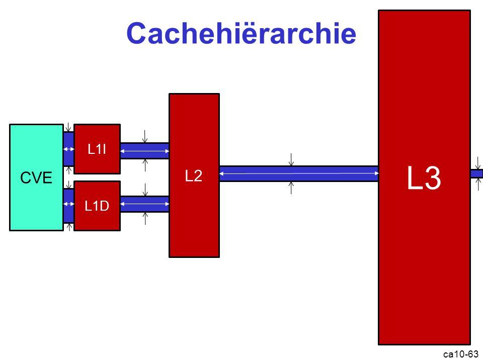 Cachehiërarchie ca10-63 CVE L1I L2 L3 L1D