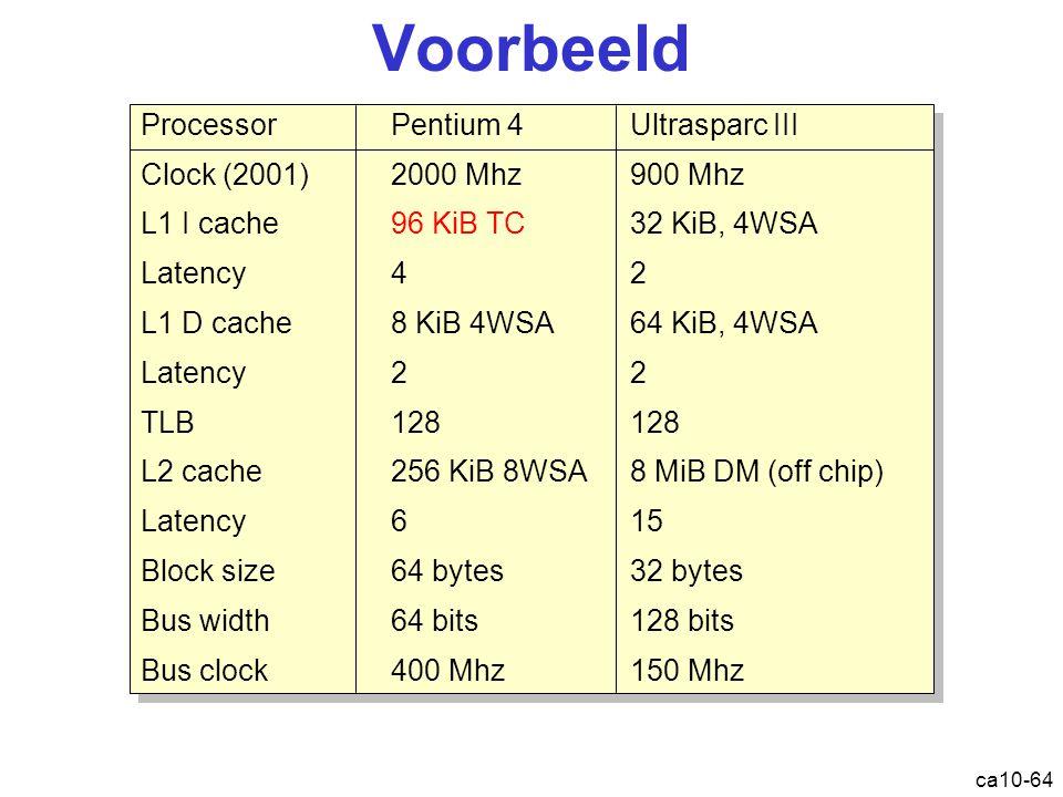 ca10-64 Voorbeeld ProcessorPentium 4Ultrasparc III Clock (2001)2000 Mhz900 Mhz L1 I cache96 KiB TC32 KiB, 4WSA Latency42 L1 D cache8 KiB 4WSA64 KiB, 4WSA Latency22 TLB128128 L2 cache256 KiB 8WSA8 MiB DM (off chip) Latency615 Block size64 bytes32 bytes Bus width64 bits128 bits Bus clock400 Mhz150 Mhz ProcessorPentium 4Ultrasparc III Clock (2001)2000 Mhz900 Mhz L1 I cache96 KiB TC32 KiB, 4WSA Latency42 L1 D cache8 KiB 4WSA64 KiB, 4WSA Latency22 TLB128128 L2 cache256 KiB 8WSA8 MiB DM (off chip) Latency615 Block size64 bytes32 bytes Bus width64 bits128 bits Bus clock400 Mhz150 Mhz