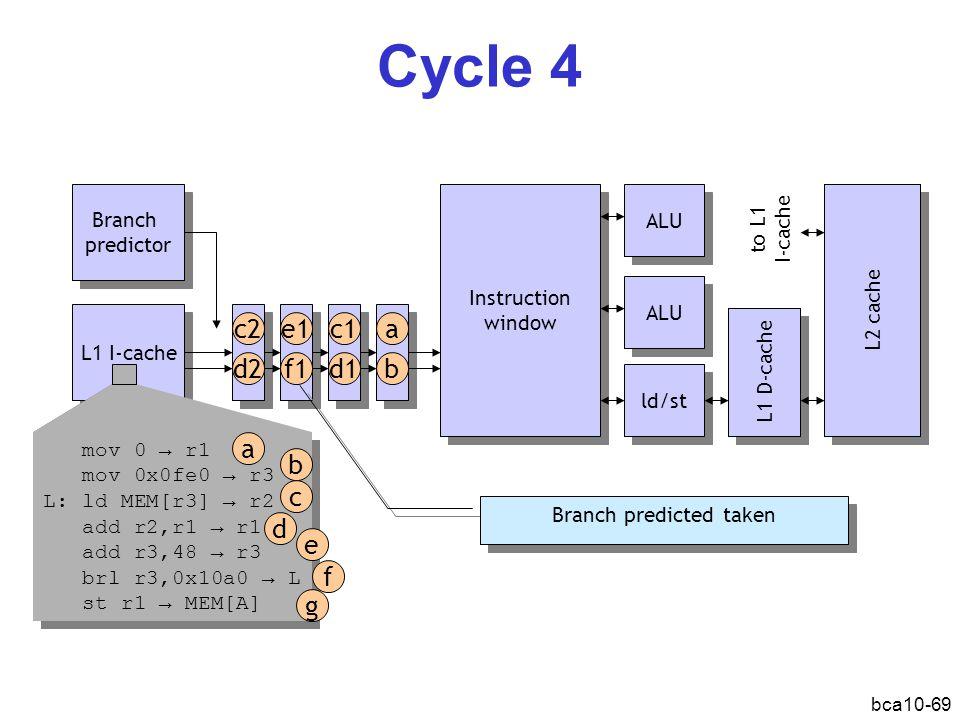 bca10-69 Cycle 4 L1 I-cache Branch predictor Branch predictor Instruction window Instruction window ALU ld/st L1 D-cache L2 cache a bd1 c1e1 f1d2 c2 ALU mov 0 → r1 mov 0x0fe0 → r3 L: ld MEM[r3] → r2 add r2,r1 → r1 add r3,48 → r3 brl r3,0x10a0 → L st r1 → MEM[A] mov 0 → r1 mov 0x0fe0 → r3 L: ld MEM[r3] → r2 add r2,r1 → r1 add r3,48 → r3 brl r3,0x10a0 → L st r1 → MEM[A] a b d c e f g Branch predicted taken to L1 I-cache