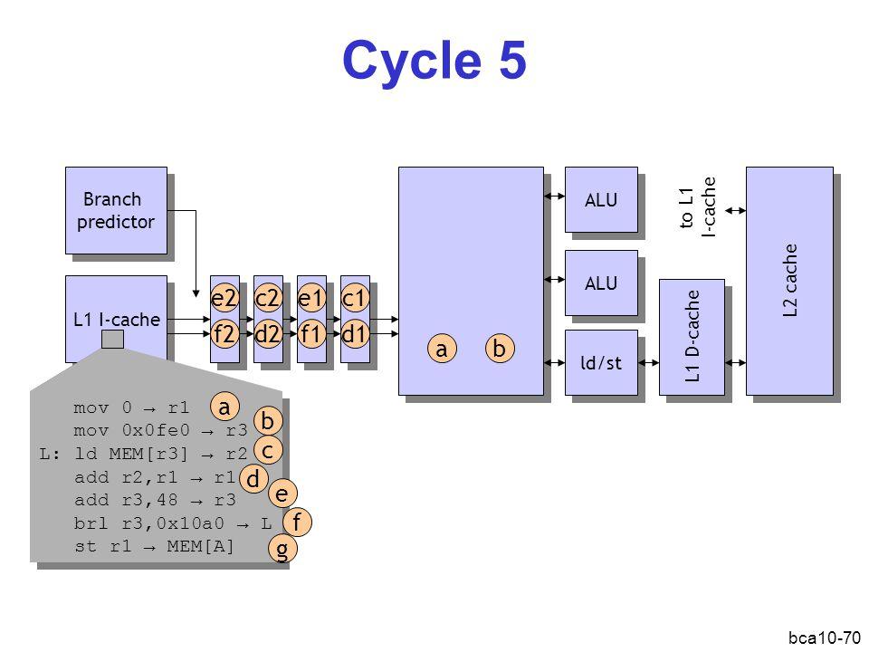 bca10-70 Cycle 5 L1 I-cache Branch predictor Branch predictor ALU ld/st L1 D-cache L2 cache ab ALU mov 0 → r1 mov 0x0fe0 → r3 L: ld MEM[r3] → r2 add r2,r1 → r1 add r3,48 → r3 brl r3,0x10a0 → L st r1 → MEM[A] mov 0 → r1 mov 0x0fe0 → r3 L: ld MEM[r3] → r2 add r2,r1 → r1 add r3,48 → r3 brl r3,0x10a0 → L st r1 → MEM[A] a b d c e f g d1 c1e1 f1d2 c2e2 f2 to L1 I-cache