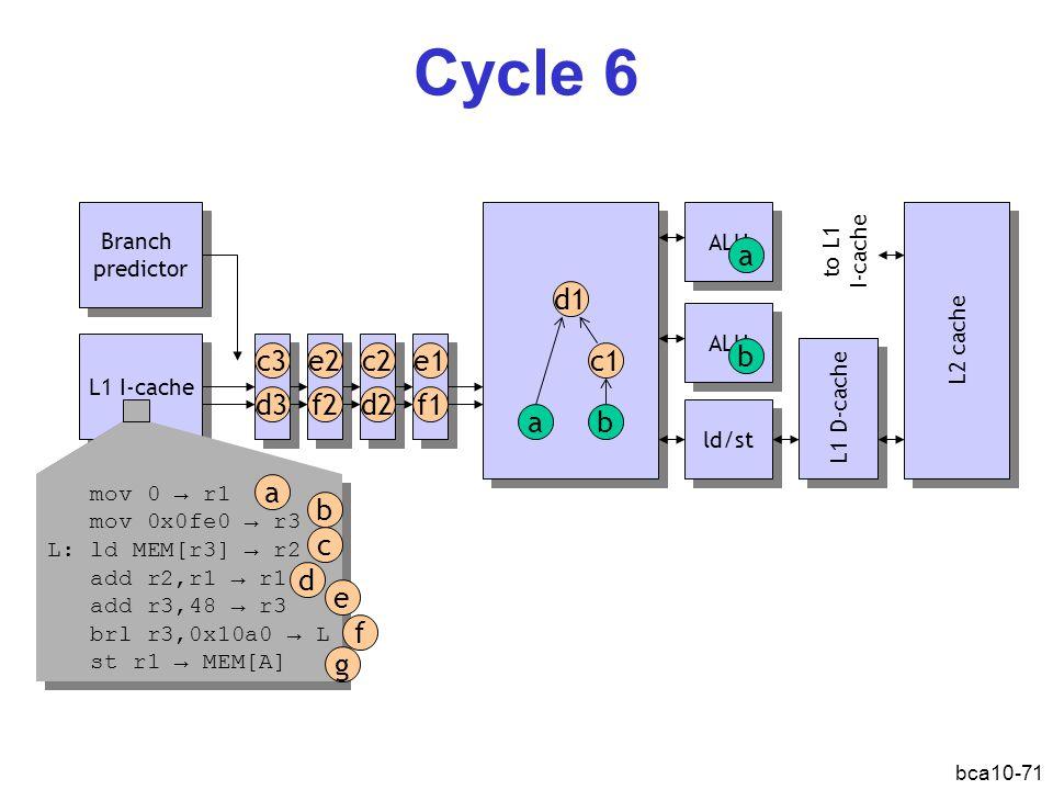 bca10-71 ALU Cycle 6 L1 I-cache Branch predictor Branch predictor ALU ld/st L1 D-cache L2 cache ab d1 c1 a b mov 0 → r1 mov 0x0fe0 → r3 L: ld MEM[r3] → r2 add r2,r1 → r1 add r3,48 → r3 brl r3,0x10a0 → L st r1 → MEM[A] mov 0 → r1 mov 0x0fe0 → r3 L: ld MEM[r3] → r2 add r2,r1 → r1 add r3,48 → r3 brl r3,0x10a0 → L st r1 → MEM[A] a b d c e f g d3 c3e1 f1d2 c2e2 f2 to L1 I-cache