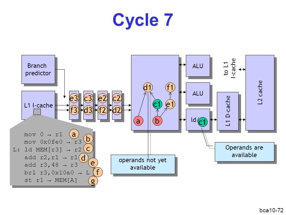 bca10-72 Cycle 7 L1 I-cache Branch predictor Branch predictor ALU ld/st L1 D-cache L2 cache ab d1 c1e1 f1 c1 ALU mov 0 → r1 mov 0x0fe0 → r3 L: ld MEM[r3] → r2 add r2,r1 → r1 add r3,48 → r3 brl r3,0x10a0 → L st r1 → MEM[A] mov 0 → r1 mov 0x0fe0 → r3 L: ld MEM[r3] → r2 add r2,r1 → r1 add r3,48 → r3 brl r3,0x10a0 → L st r1 → MEM[A] a b d c e f g d2 c2e2 f2d3 c3e3 f3 Operands are available operands not yet available to L1 I-cache