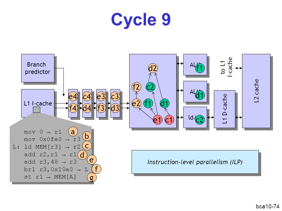 bca10-74 Cycle 9 L1 I-cache Branch predictor Branch predictor ALU ld/st L1 D-cache L2 cache d1 c1e1 f1 d2 c2 e2 f2 f1 c2 ALU d1 mov 0 → r1 mov 0x0fe0 → r3 L: ld MEM[r3] → r2 add r2,r1 → r1 add r3,48 → r3 brl r3,0x10a0 → L st r1 → MEM[A] mov 0 → r1 mov 0x0fe0 → r3 L: ld MEM[r3] → r2 add r2,r1 → r1 add r3,48 → r3 brl r3,0x10a0 → L st r1 → MEM[A] a b d c e f g d3 c3e3 f3d4 c4e4 f4 Instruction-level parallelism (ILP) to L1 I-cache