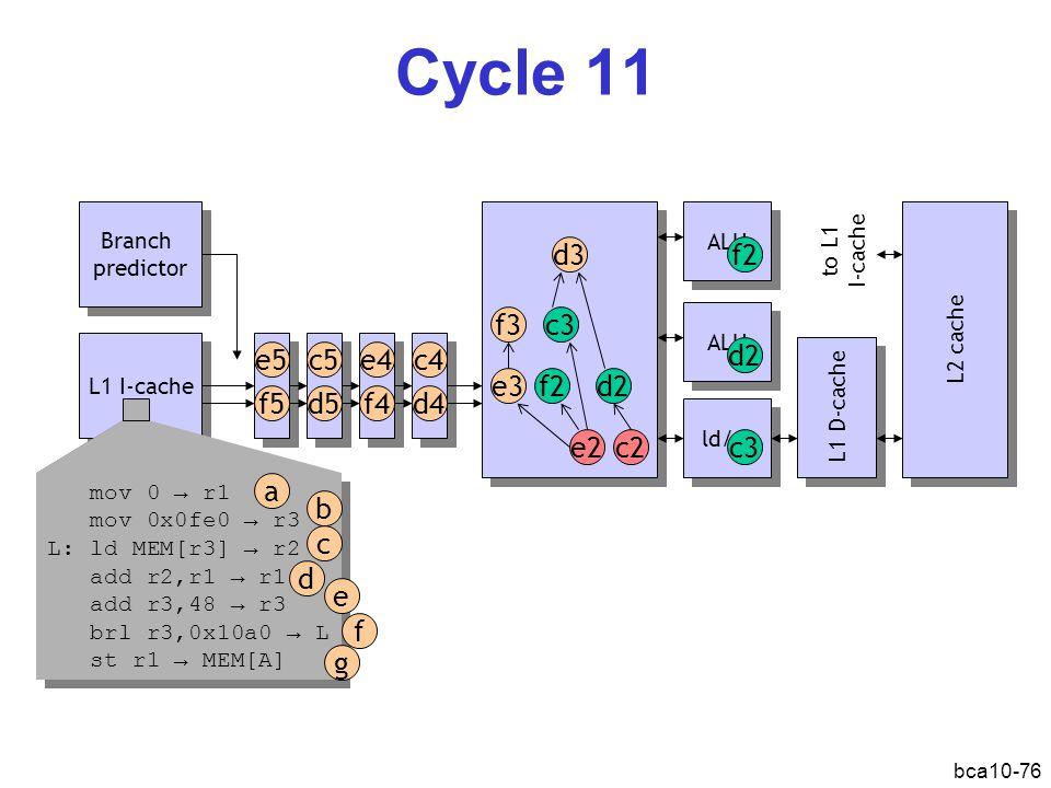bca10-76 Cycle 11 L1 I-cache Branch predictor Branch predictor ALU ld/st L1 D-cache L2 cache d2 c2e2 f2 d3 c3 e3 f3 f2 c3 ALU d2 mov 0 → r1 mov 0x0fe0