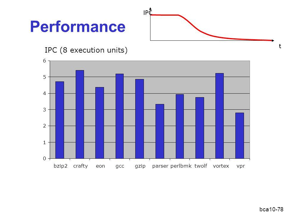 bca10-78 Performance 0 1 2 3 4 5 6 bzip2craftyeongccgzipparserperlbmktwolfvortexvpr IPC (8 execution units) IPC t
