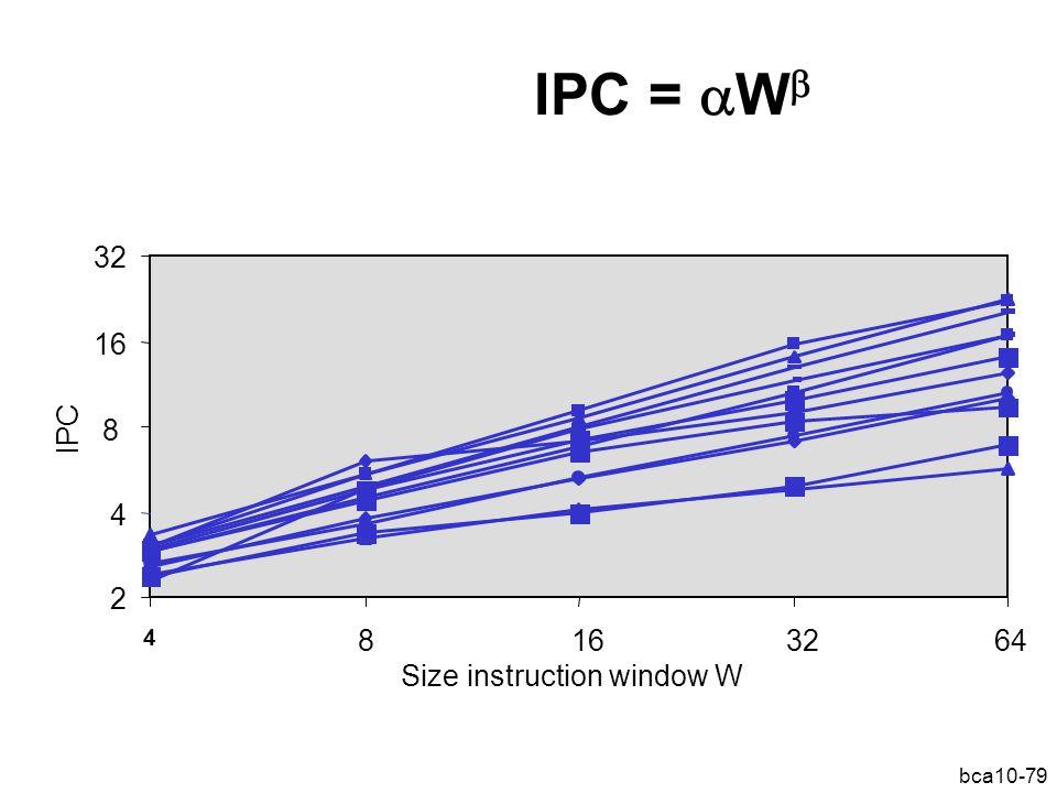 bca10-79 IPC =  W  2 4 8 16 32 4 8163264 Size instruction window W IPC