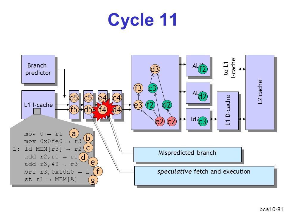 bca10-81 Cycle 11 L1 I-cache Branch predictor Branch predictor ALU ld/st L1 D-cache L2 cache d2 c2e2 f2 d3 c3 e3 f3 f2 c3 ALU d2 mov 0 → r1 mov 0x0fe0