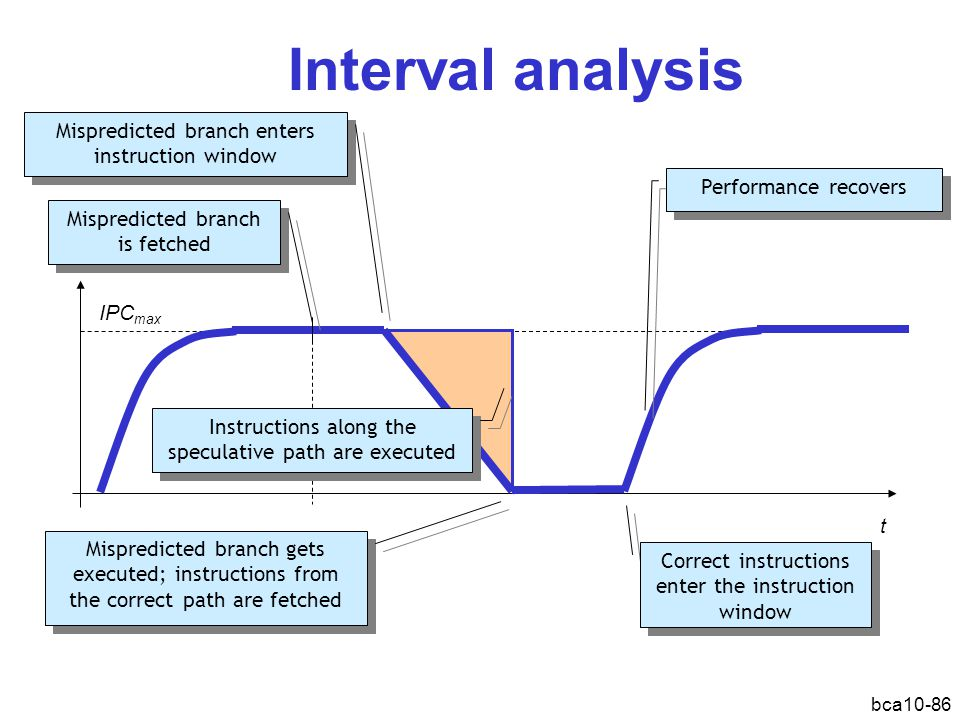 bca10-86 Interval analysis IPC t Mispredicted branch enters instruction window Mispredicted branch gets executed; instructions from the correct path a