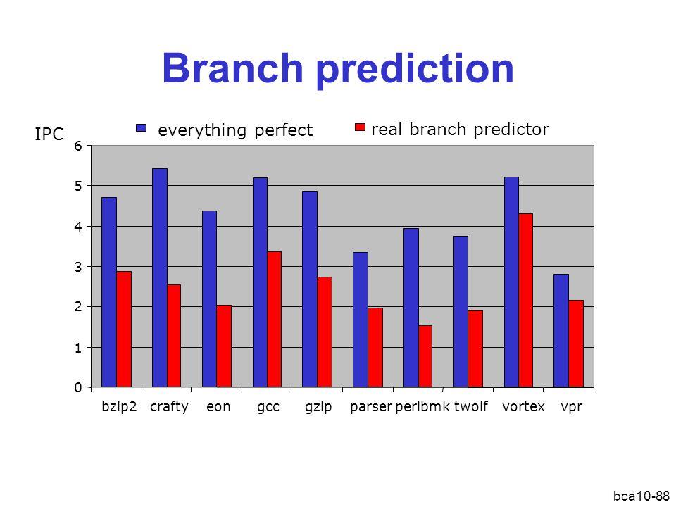 bca10-88 Branch prediction 0 1 2 3 4 5 6 bzip2craftyeongccgzipparserperlbmktwolfvortexvpr everything perfect real branch predictor IPC Sprongvoorspeller